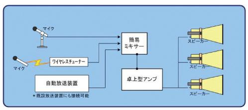 放送装置接続参考図