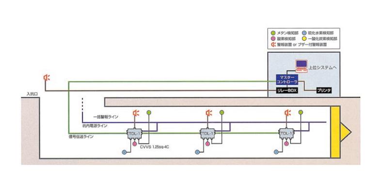 定置式ガス検知警報システム