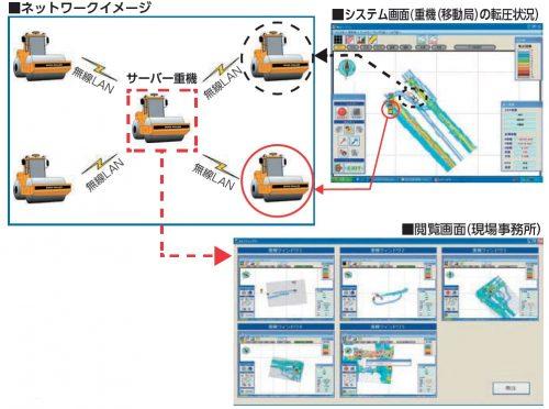 ネットワーク転圧2