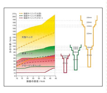 測定範囲と精度