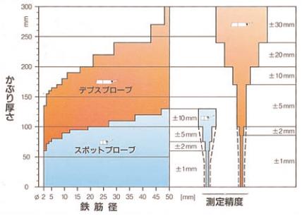 測定範囲と測定精度