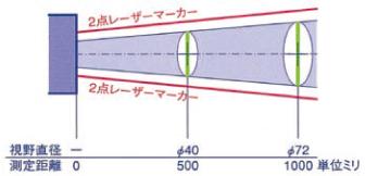 放射温度計 THI-440N/440NH   (タスコジャパン製)