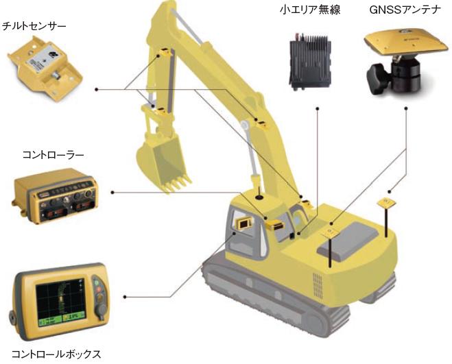 バックホウ3D刃先管理システム